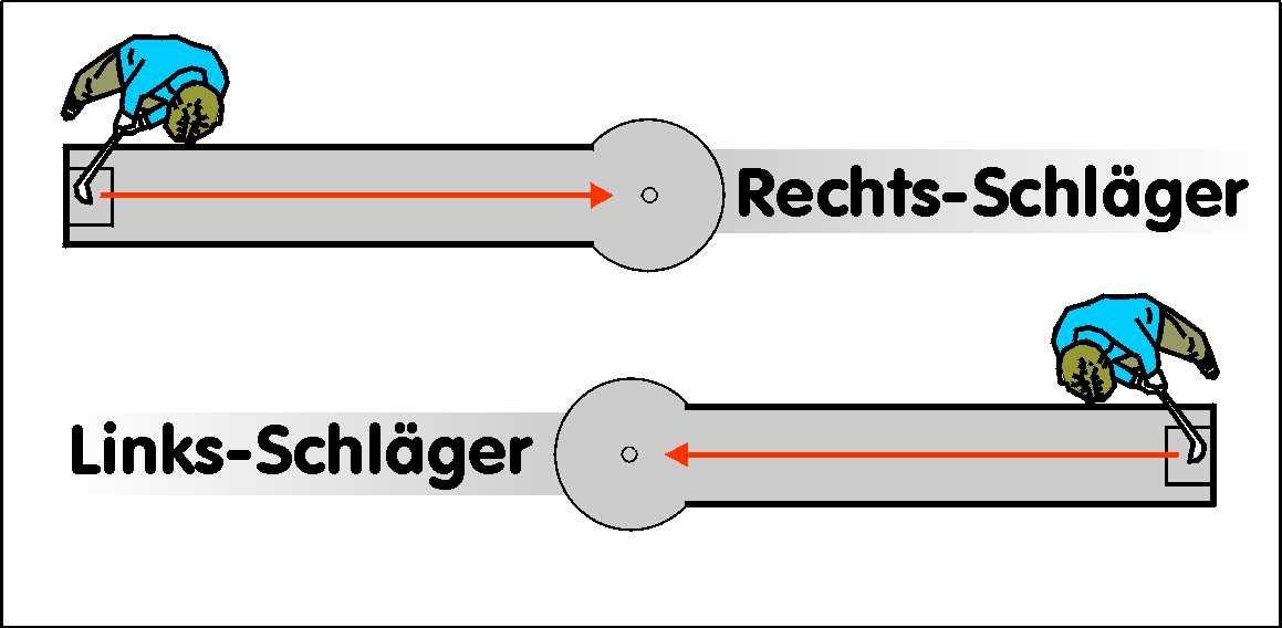 Minigolfschläger - Linksschläger - Rechtsschläger Erklärung
